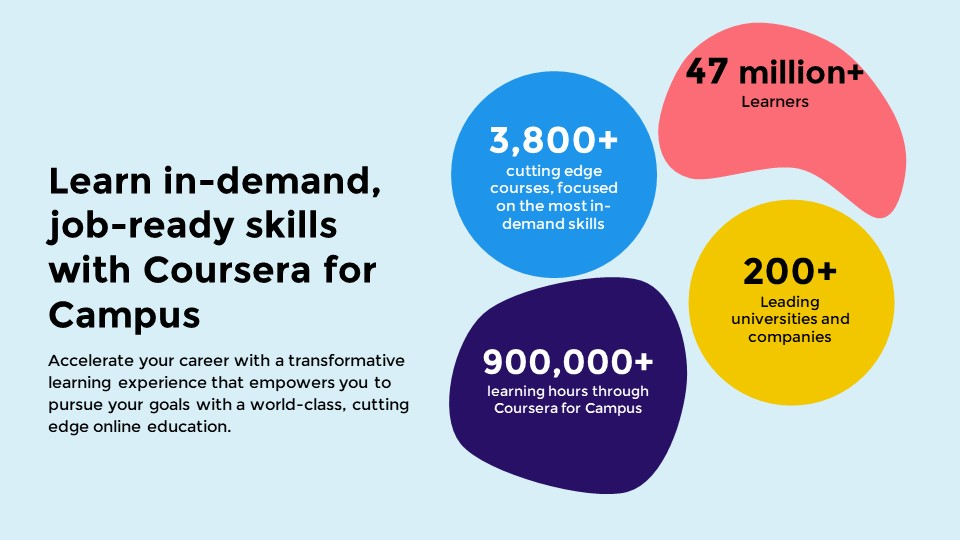 Coursera for Campus facts and figures